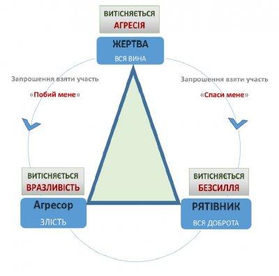 Теорія людських відносин — драматичний трикутник Карпмана